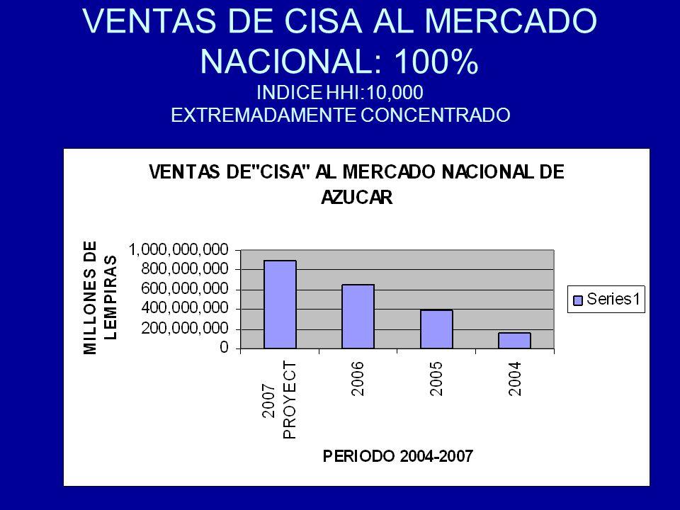VENTAS DE CISA AL MERCADO NACIONAL: 100% INDICE HHI:10,000 EXTREMADAMENTE CONCENTRADO