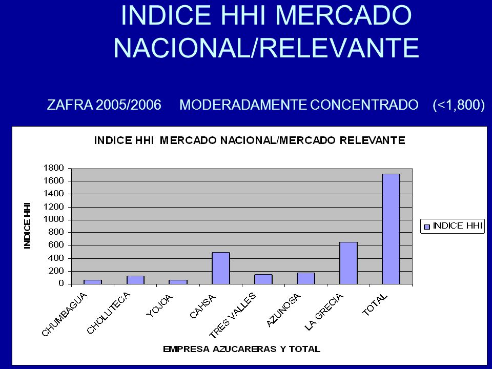 INDICE HHI MERCADO NACIONAL/RELEVANTE ZAFRA 2005/2006 MODERADAMENTE CONCENTRADO (<1,800)