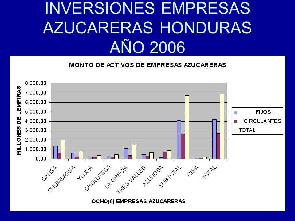INVERSIONES EMPRESAS AZUCARERAS HONDURAS AÑO 2006