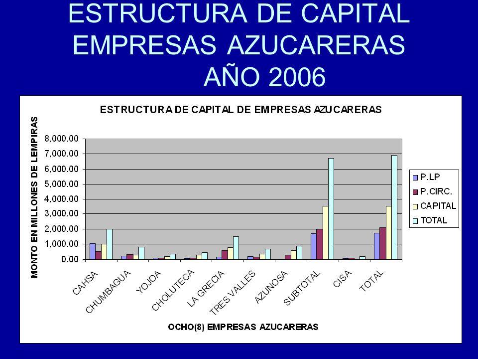 ESTRUCTURA DE CAPITAL EMPRESAS AZUCARERAS AÑO 2006