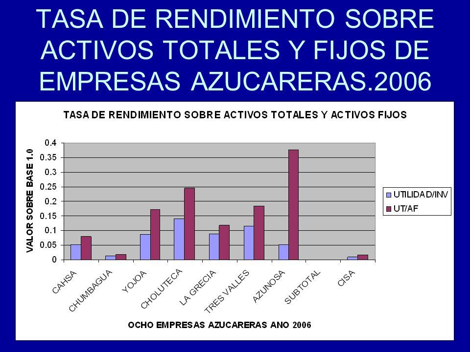 TASA DE RENDIMIENTO SOBRE ACTIVOS TOTALES Y FIJOS DE EMPRESAS AZUCARERAS.2006