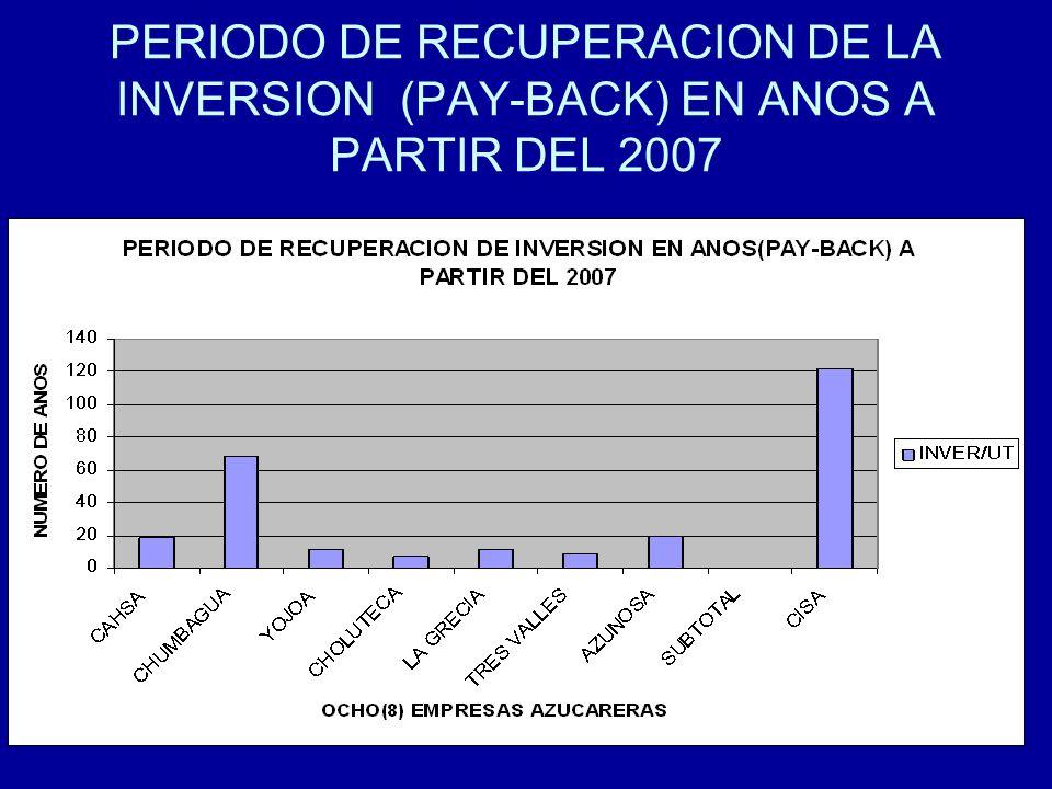 PERIODO DE RECUPERACION DE LA INVERSION (PAY-BACK) EN ANOS A PARTIR DEL 2007