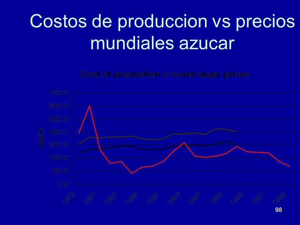 Costos de produccion vs precios mundiales azucar