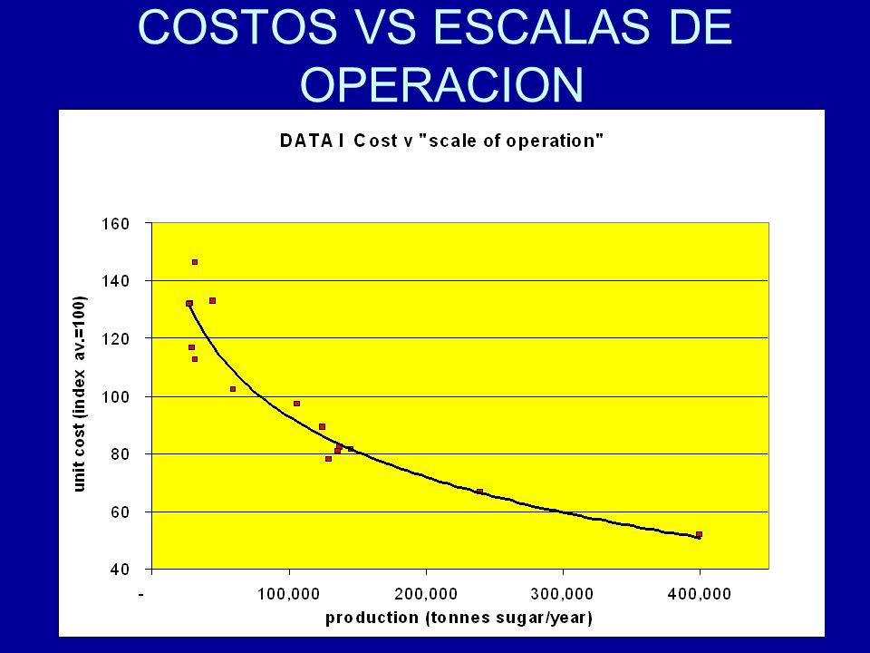 COSTOS VS ESCALAS DE OPERACION