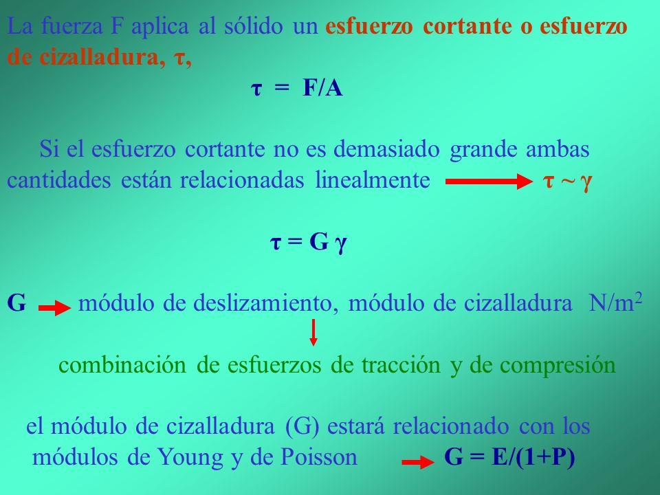 La fuerza F aplica al sólido un esfuerzo cortante o esfuerzo de cizalladura, τ,