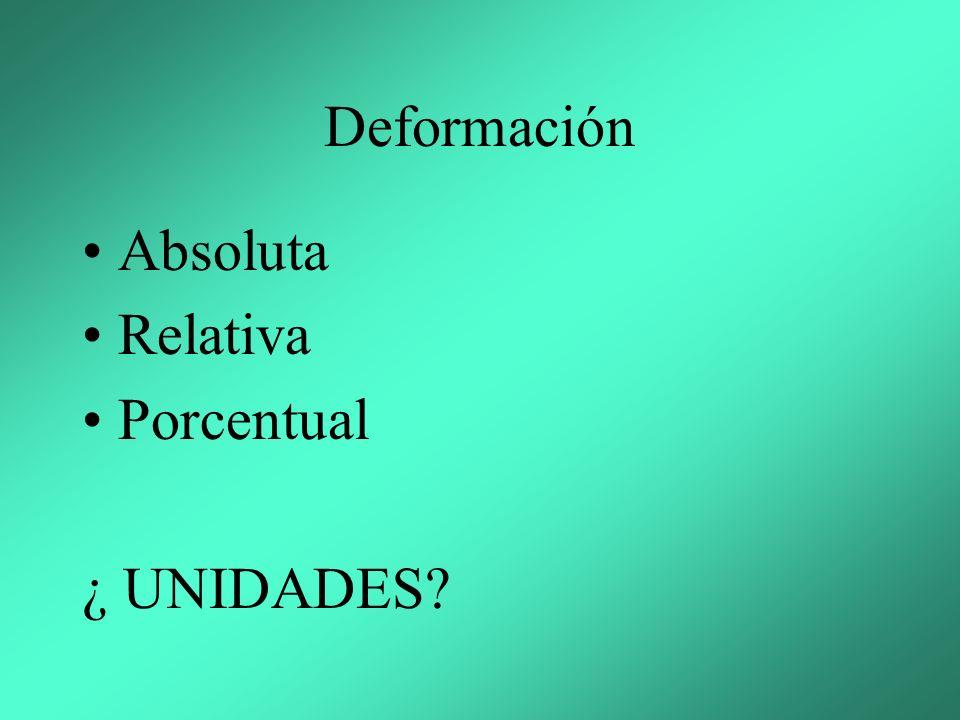 Deformación Absoluta Relativa Porcentual ¿ UNIDADES