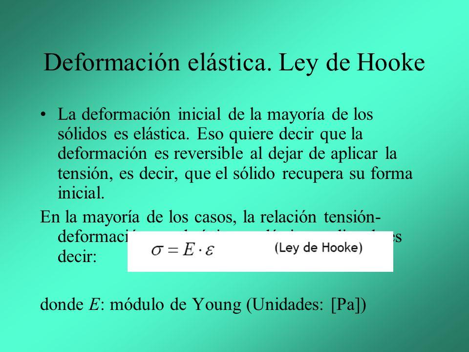 Deformación elástica. Ley de Hooke
