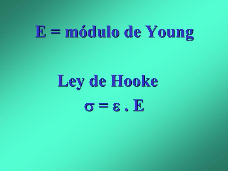 E = módulo de Young Ley de Hooke  =  . E