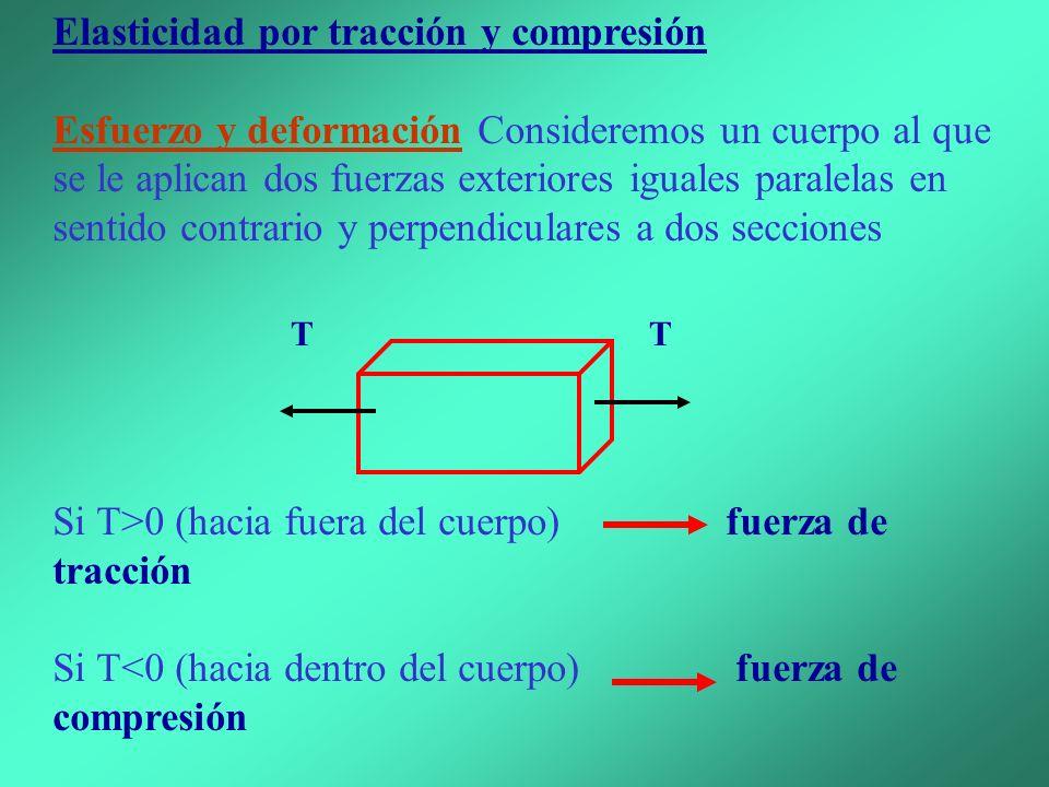 Elasticidad por tracción y compresión