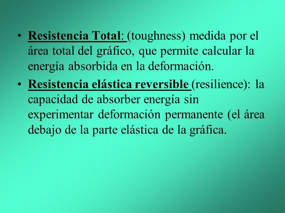 Resistencia Total: (toughness) medida por el área total del gráfico, que permite calcular la energía absorbida en la deformación.