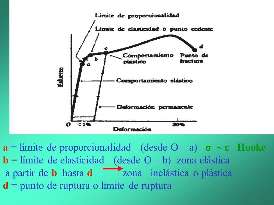 a = límite de proporcionalidad (desde O – a) σ ~ ε Hooke
