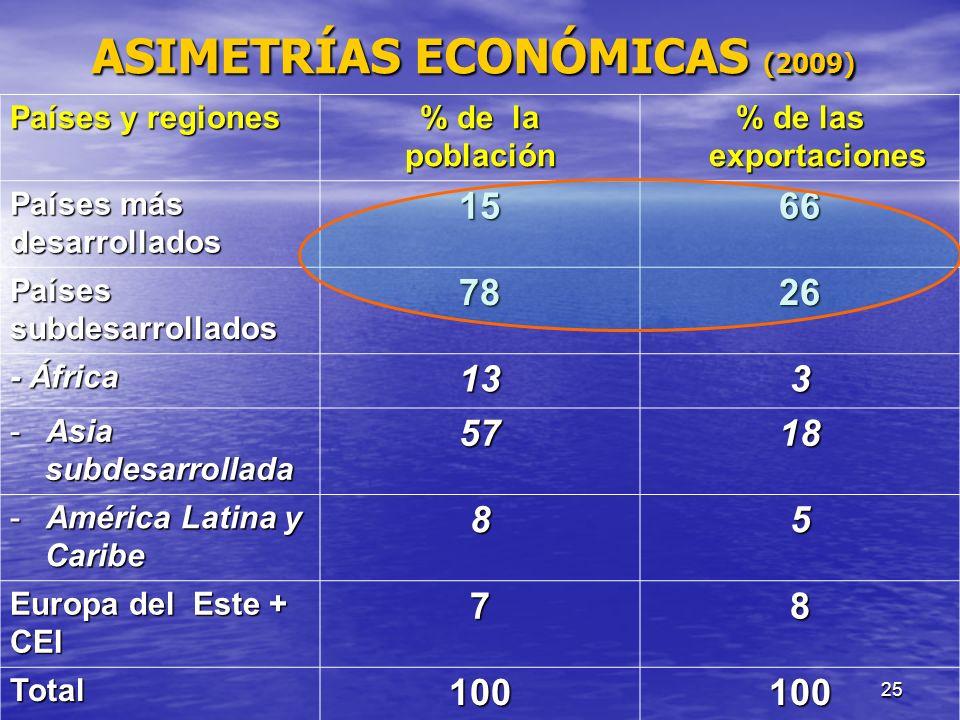 ASIMETRÍAS ECONÓMICAS (2009)
