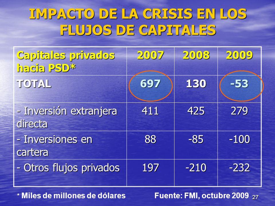 IMPACTO DE LA CRISIS EN LOS FLUJOS DE CAPITALES
