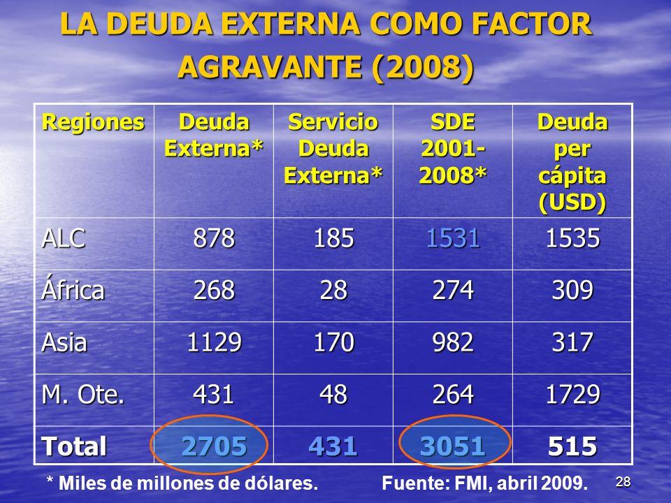 LA DEUDA EXTERNA COMO FACTOR AGRAVANTE (2008)