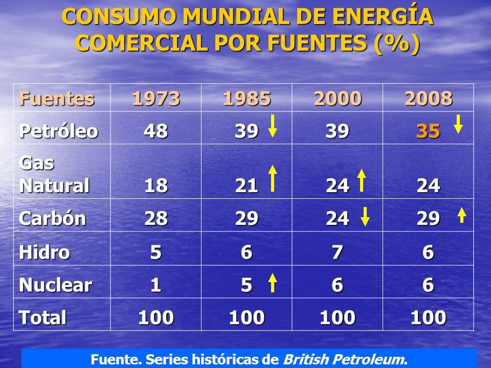 CONSUMO MUNDIAL DE ENERGÍA COMERCIAL POR FUENTES (%)