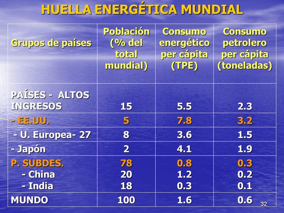 HUELLA ENERGÉTICA MUNDIAL
