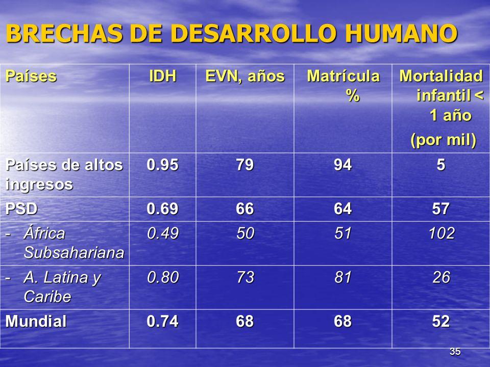 Mortalidad infantil < 1 año