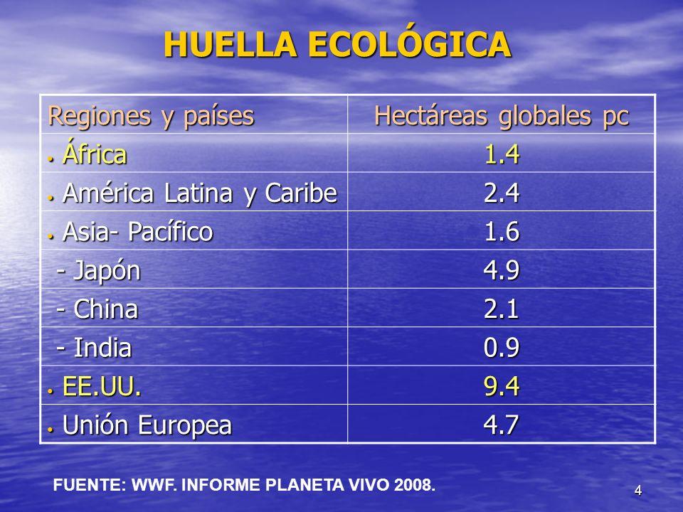 HUELLA ECOLÓGICA Regiones y países Hectáreas globales pc África 1.4