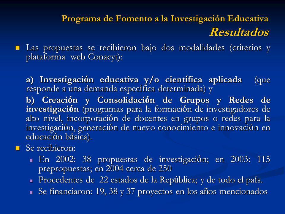 Programa de Fomento a la Investigación Educativa Resultados