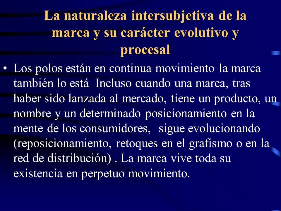 La naturaleza intersubjetiva de la marca y su carácter evolutivo y procesal