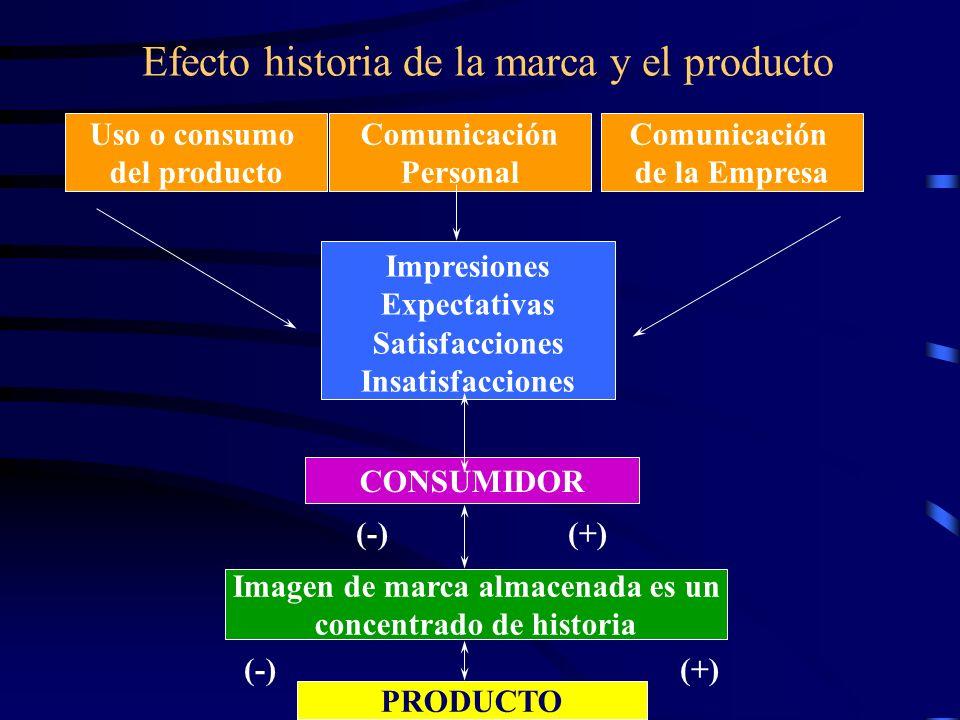 Efecto historia de la marca y el producto