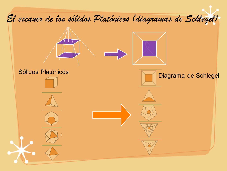 El escaner de los sólidos Platónicos (diagramas de Schlegel)