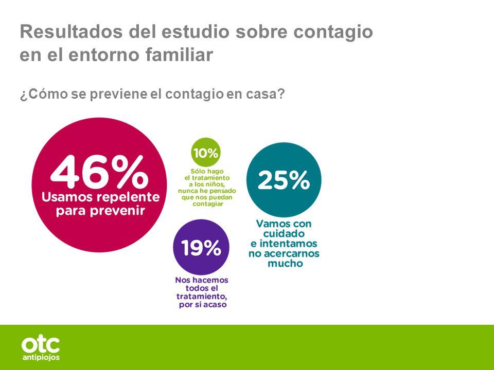 Resultados del estudio sobre contagio en el entorno familiar