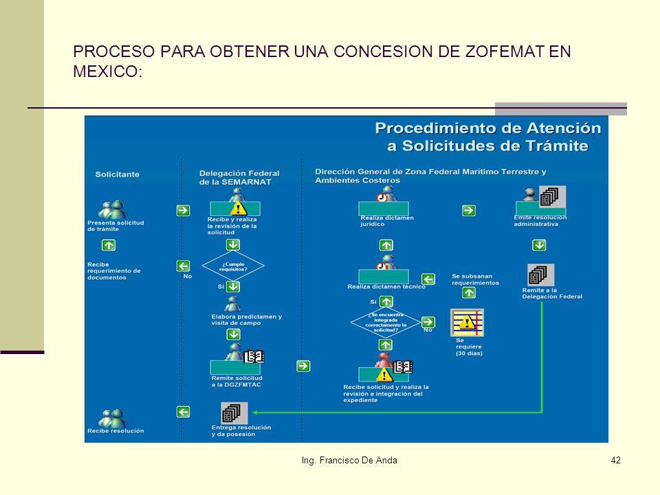 PROCESO PARA OBTENER UNA CONCESION DE ZOFEMAT EN MEXICO: