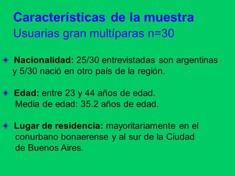 Características de la muestra Usuarias gran multíparas n=30