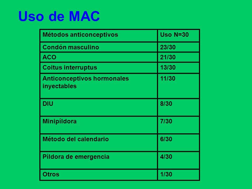 Uso de MAC Métodos anticonceptivos Uso N=30 Condón masculino 23/30 ACO