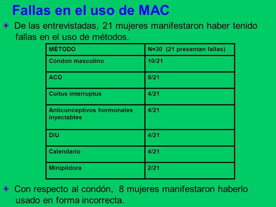 Fallas en el uso de MAC De las entrevistadas, 21 mujeres manifestaron haber tenido. fallas en el uso de métodos.