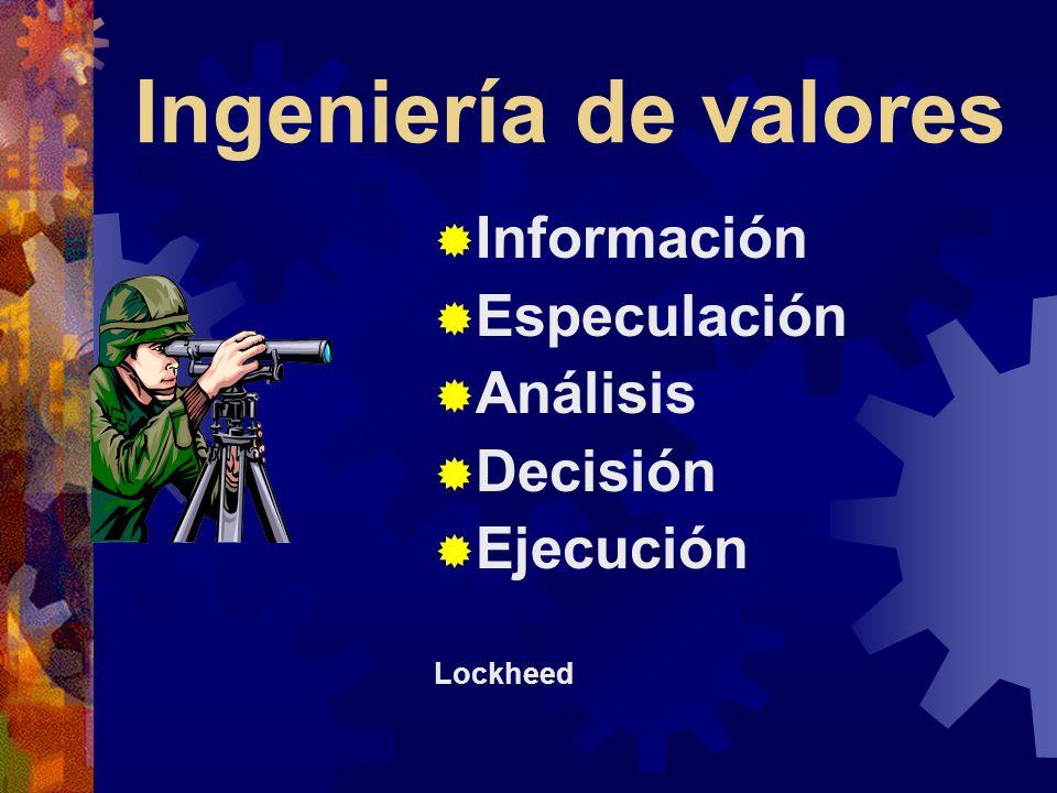 Ingeniería de valores Información Especulación Análisis Decisión