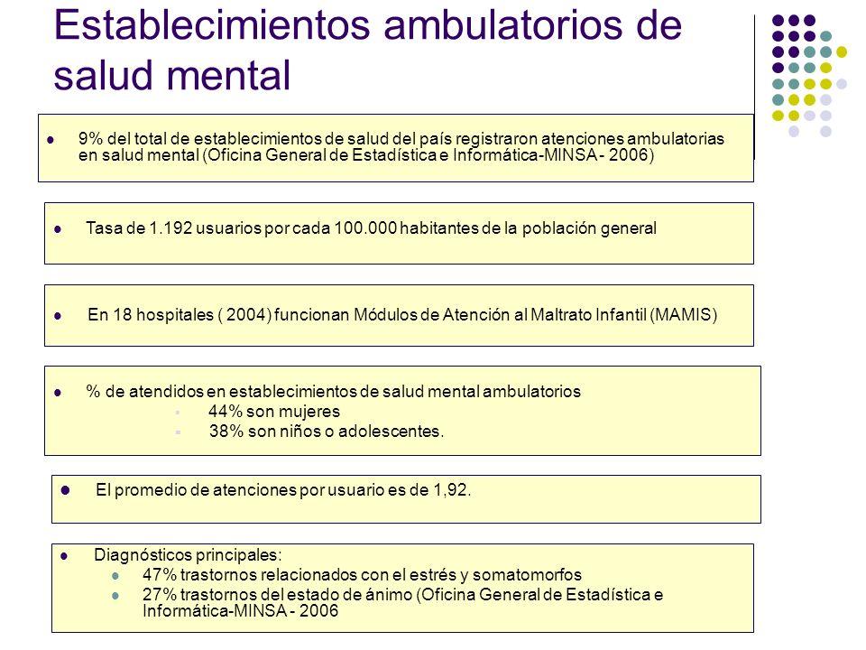Establecimientos ambulatorios de salud mental