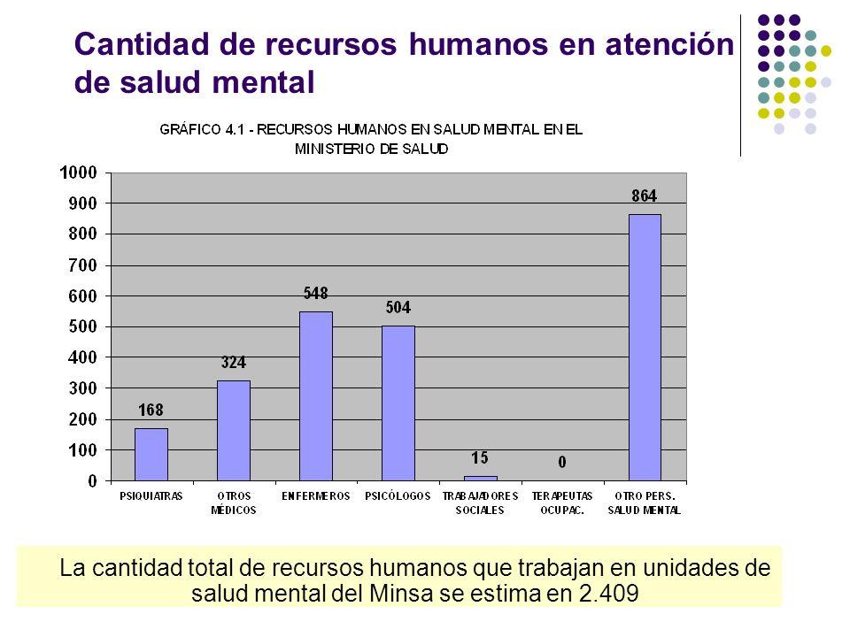 Cantidad de recursos humanos en atención de salud mental