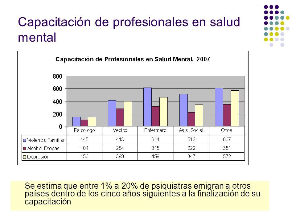 Capacitación de profesionales en salud mental