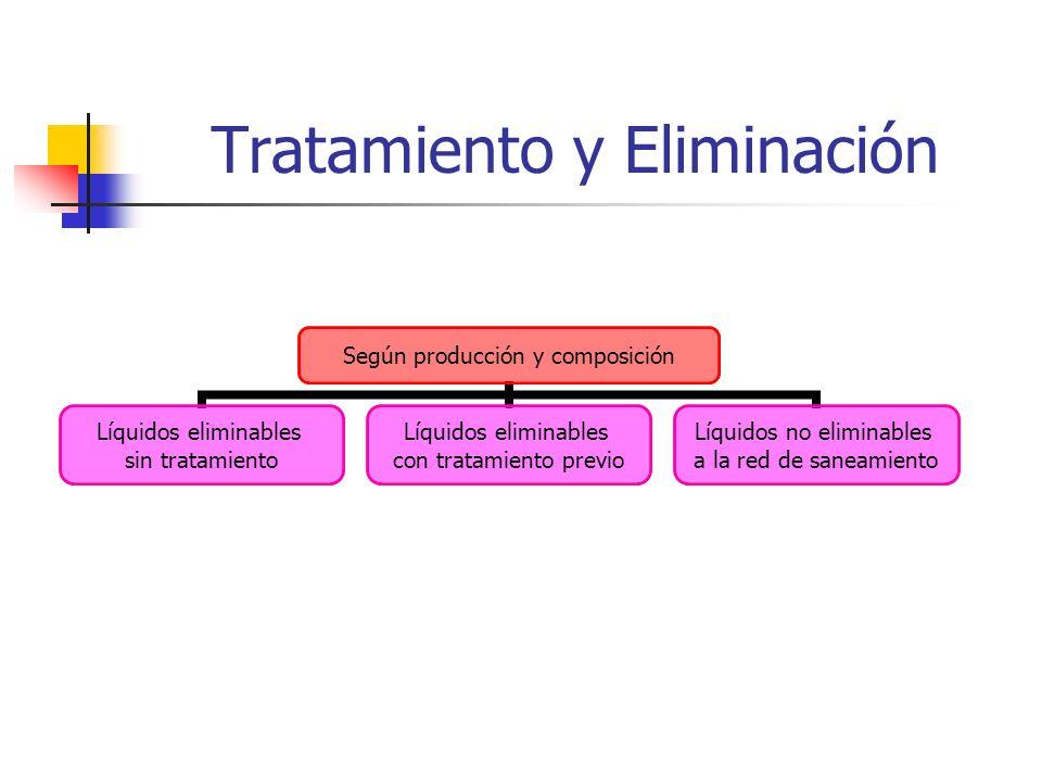 Tratamiento y Eliminación