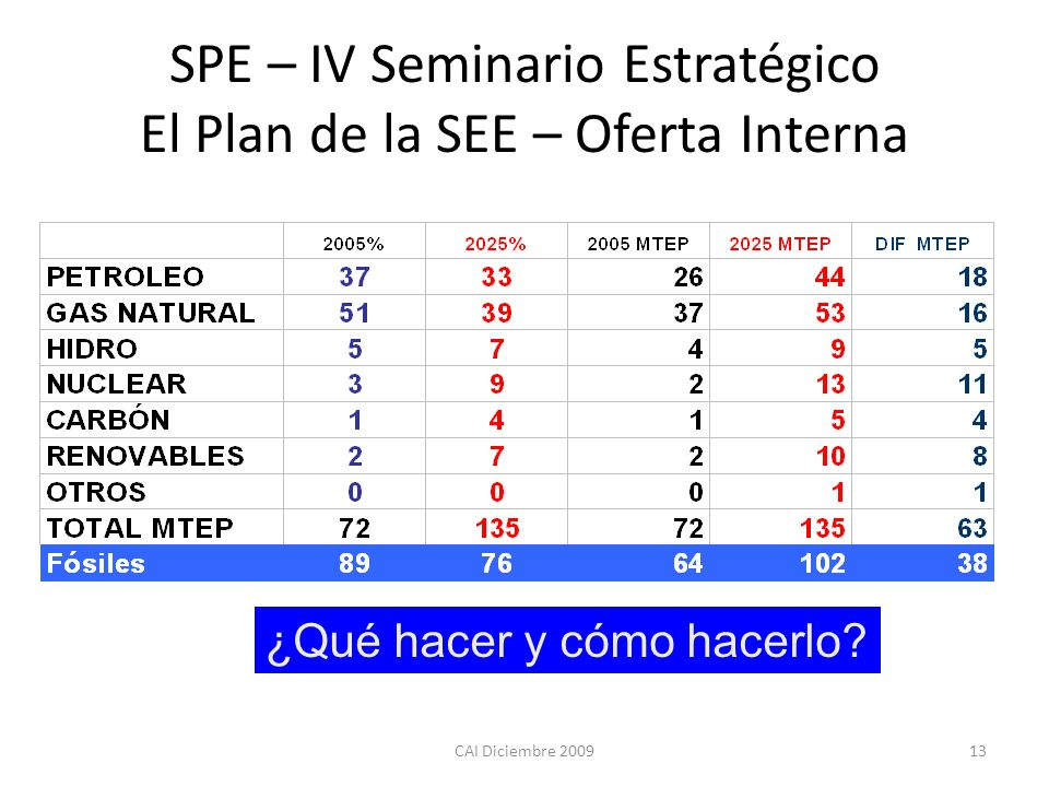 SPE – IV Seminario Estratégico El Plan de la SEE – Oferta Interna