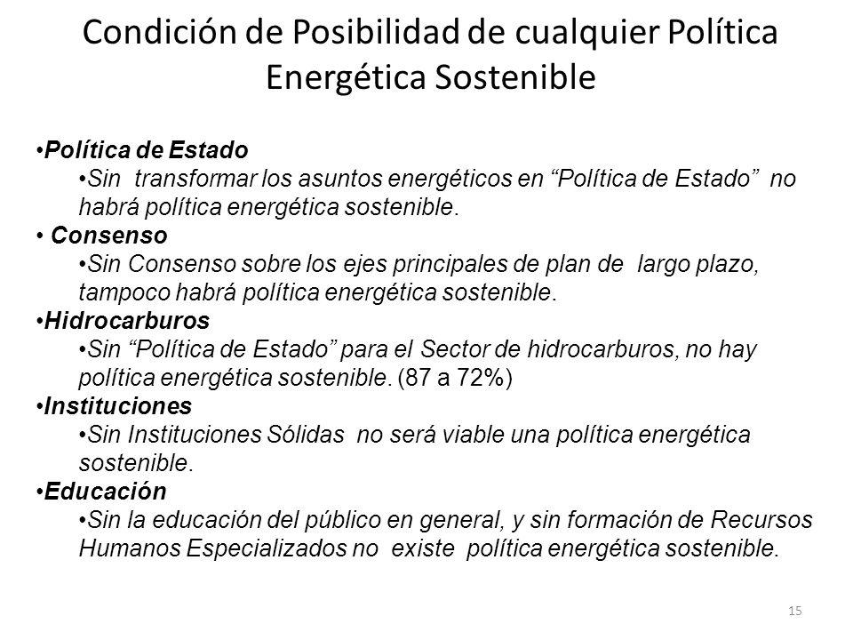 Condición de Posibilidad de cualquier Política Energética Sostenible