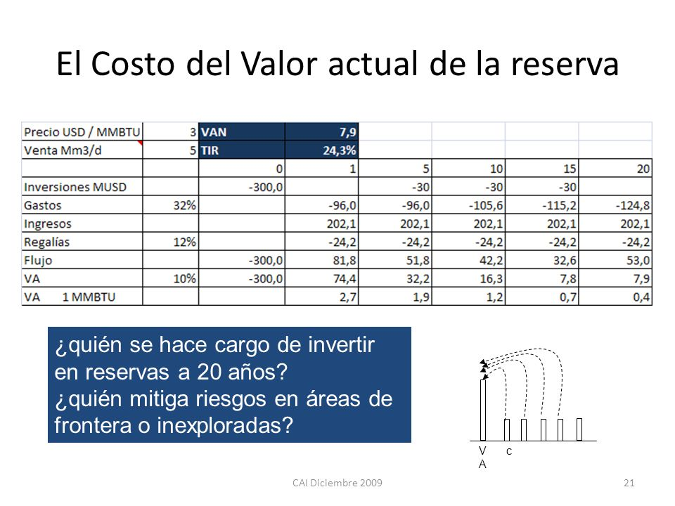 El Costo del Valor actual de la reserva