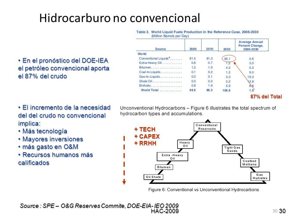Hidrocarburo no convencional
