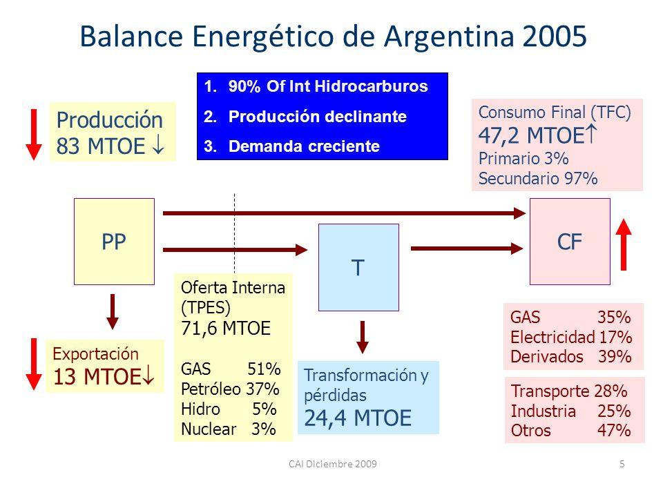 Balance Energético de Argentina 2005