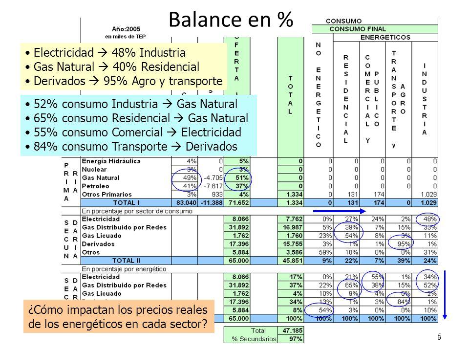 Balance en % Electricidad  48% Industria