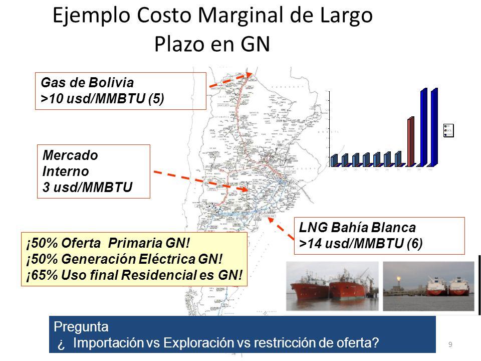 Ejemplo Costo Marginal de Largo Plazo en GN
