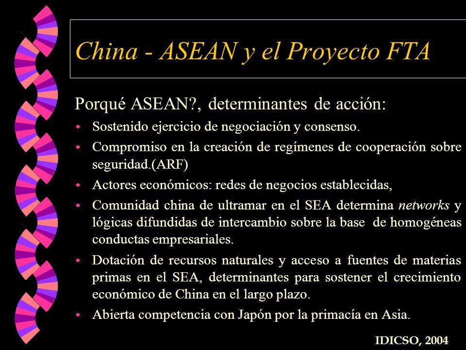 China - ASEAN y el Proyecto FTA