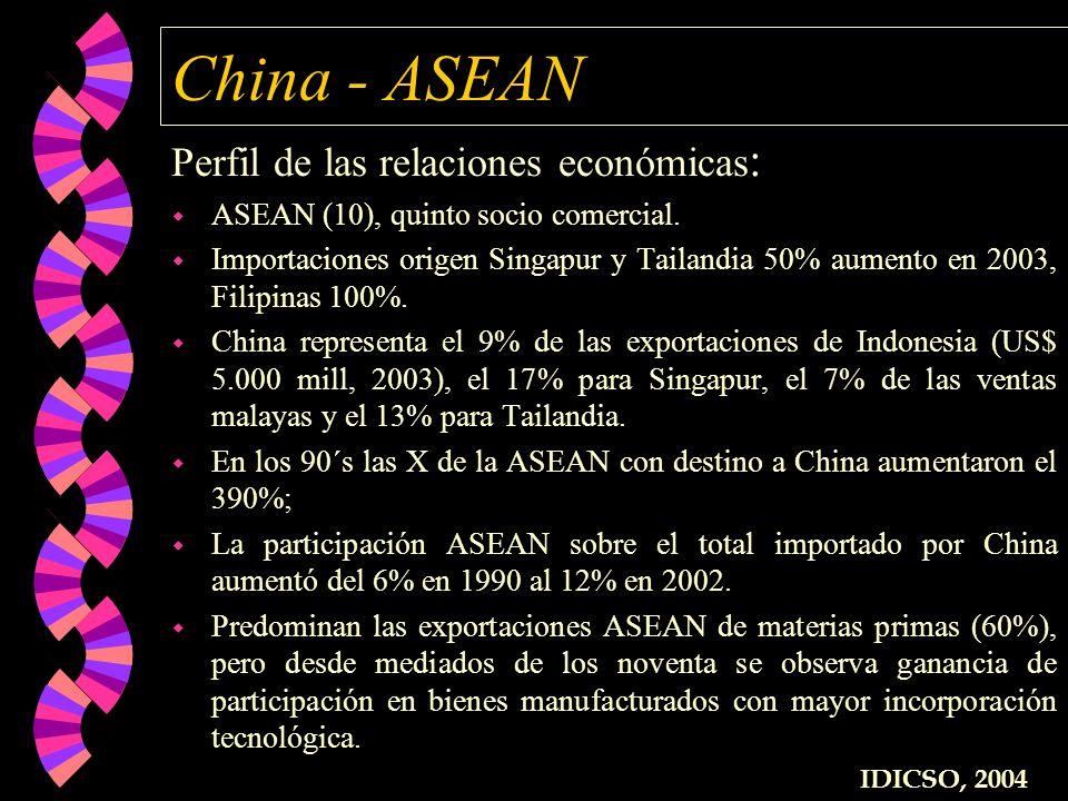 China - ASEAN Perfil de las relaciones económicas: