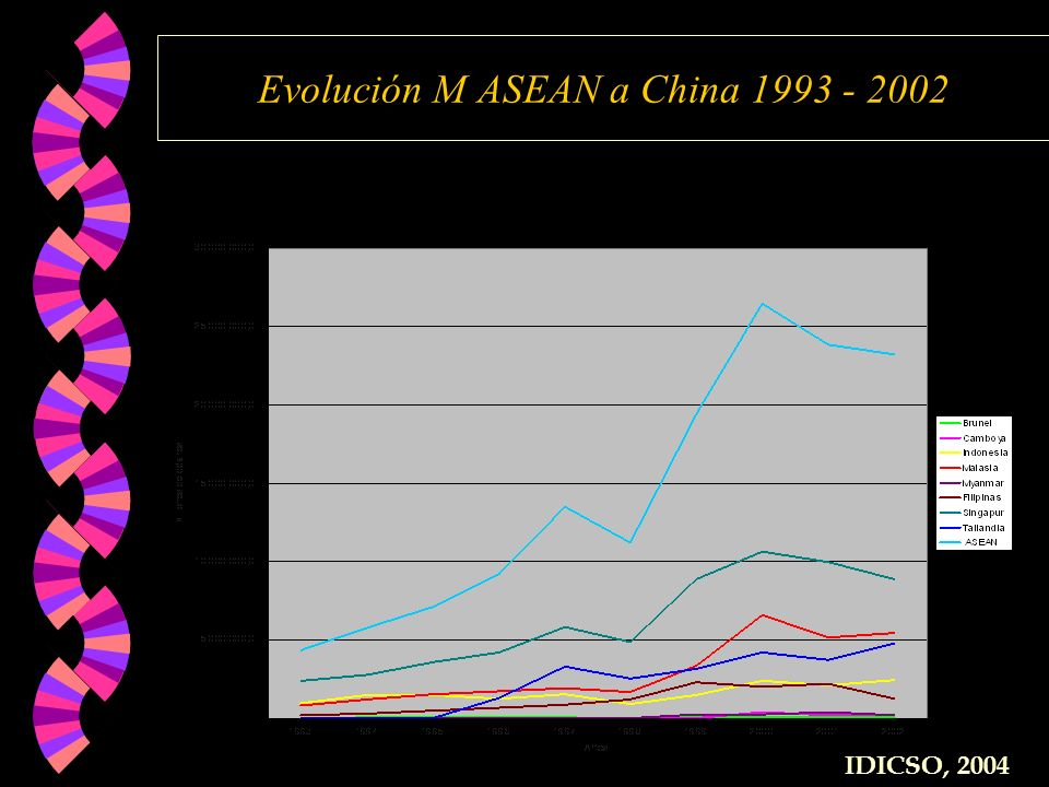 Evolución M ASEAN a China 1993 - 2002