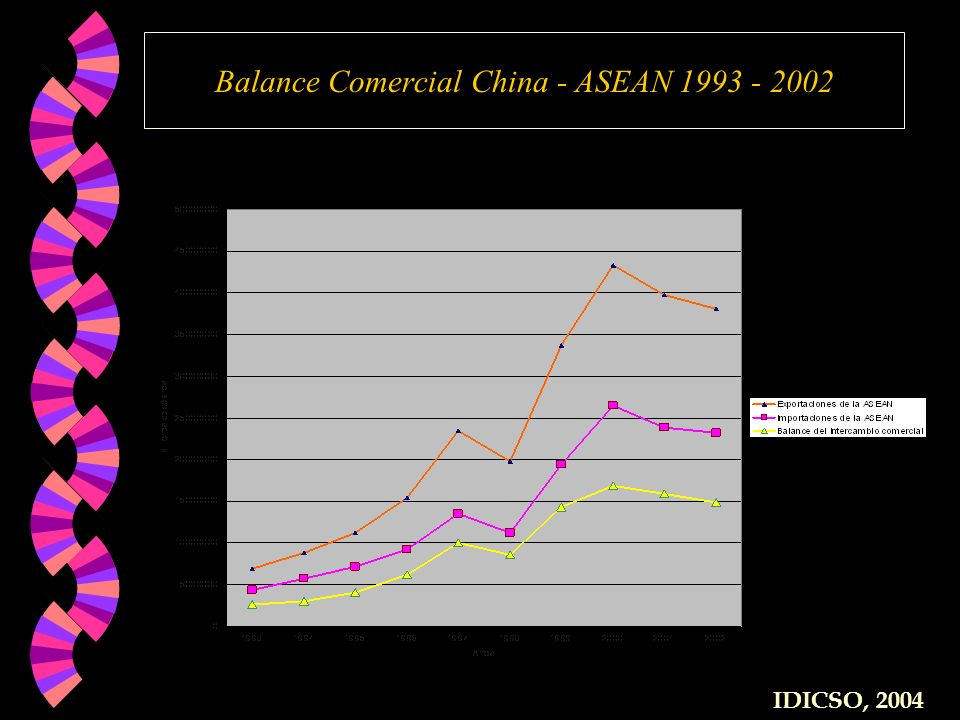 Balance Comercial China - ASEAN 1993 - 2002