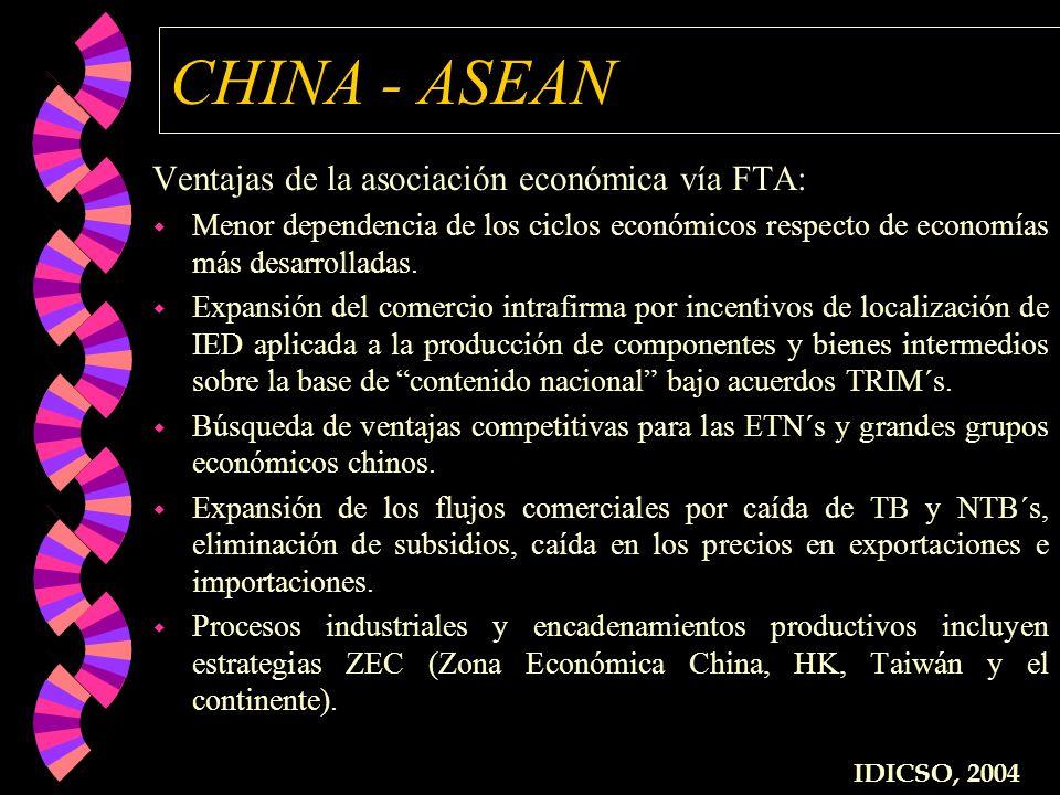 CHINA - ASEAN Ventajas de la asociación económica vía FTA: