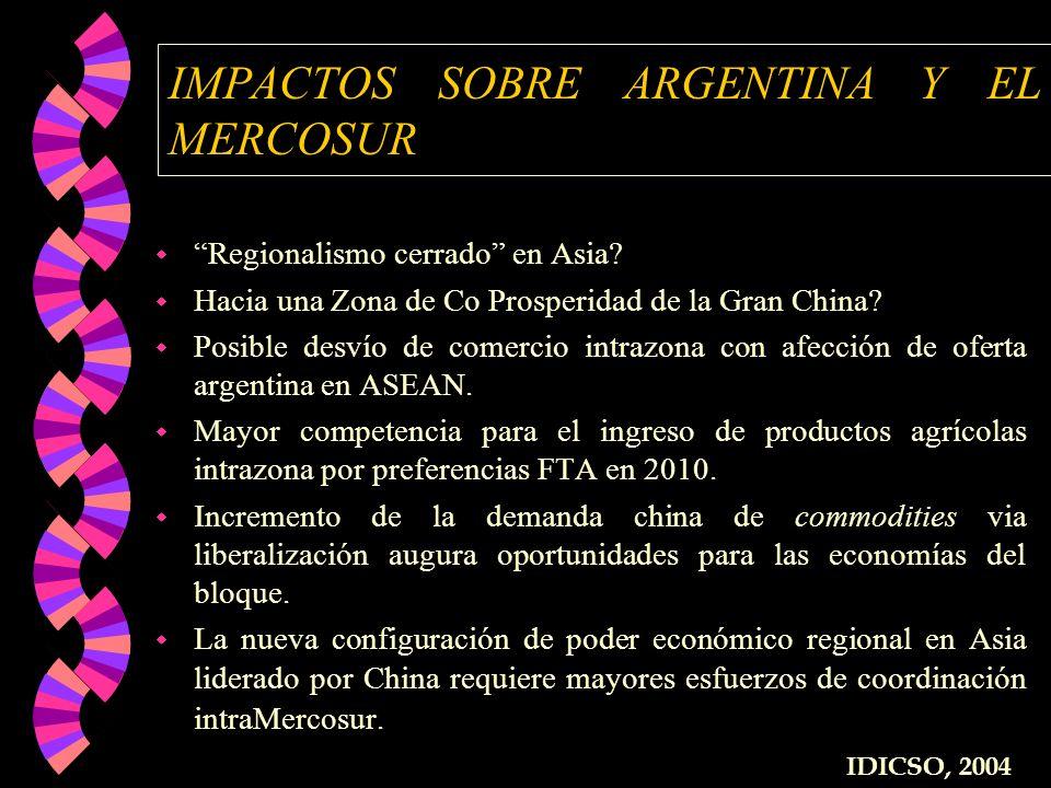 IMPACTOS SOBRE ARGENTINA Y EL MERCOSUR