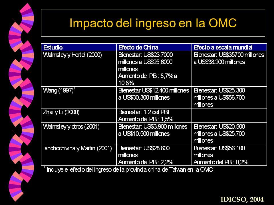 Impacto del ingreso en la OMC